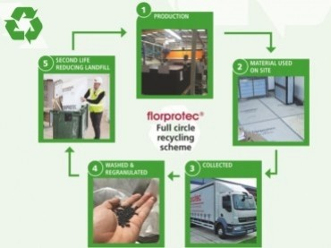Florprotec Launch Full Circle Recycling Scheme